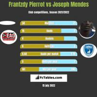 Frantzdy Pierrot vs Joseph Mendes h2h player stats