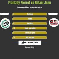 Frantzdy Pierrot vs Natael Juan h2h player stats