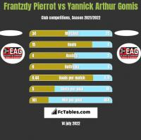 Frantzdy Pierrot vs Yannick Arthur Gomis h2h player stats