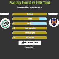 Frantzdy Pierrot vs Felix Tomi h2h player stats