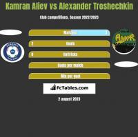 Kamran Aliev vs Alexander Troshechkin h2h player stats