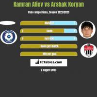 Kamran Aliev vs Arshak Koryan h2h player stats