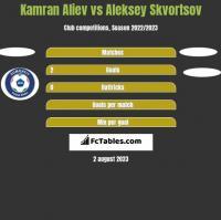Kamran Aliev vs Aleksey Skvortsov h2h player stats
