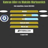 Kamran Aliev vs Maksim Martusevich h2h player stats