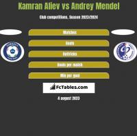 Kamran Aliev vs Andrey Mendel h2h player stats