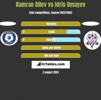 Kamran Aliev vs Idris Umayev h2h player stats