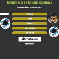 Mehdi Leris vs Antonio Candreva h2h player stats