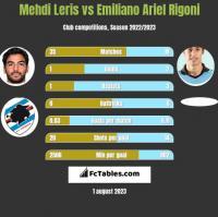 Mehdi Leris vs Emiliano Ariel Rigoni h2h player stats