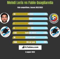 Mehdi Leris vs Fabio Quagliarella h2h player stats