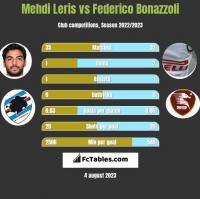 Mehdi Leris vs Federico Bonazzoli h2h player stats