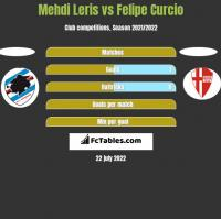 Mehdi Leris vs Felipe Curcio h2h player stats