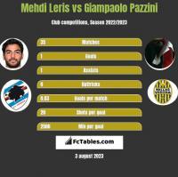 Mehdi Leris vs Giampaolo Pazzini h2h player stats