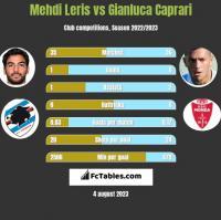Mehdi Leris vs Gianluca Caprari h2h player stats