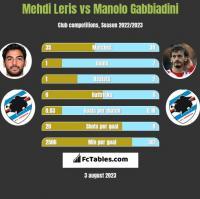 Mehdi Leris vs Manolo Gabbiadini h2h player stats