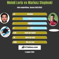 Mehdi Leris vs Mariusz Stepinski h2h player stats