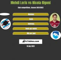 Mehdi Leris vs Nicola Rigoni h2h player stats