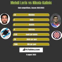 Mehdi Leris vs Nikola Kalinic h2h player stats