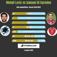 Mehdi Leris vs Samuel Di Carmine h2h player stats
