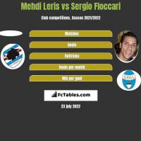 Mehdi Leris vs Sergio Floccari h2h player stats