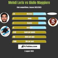Mehdi Leris vs Giulio Maggiore h2h player stats