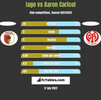 Iago vs Aaron Caricol h2h player stats