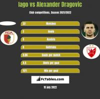 Iago vs Alexander Dragovic h2h player stats