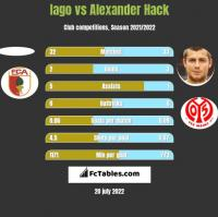 Iago vs Alexander Hack h2h player stats