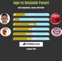 Iago vs Benjamin Pavard h2h player stats