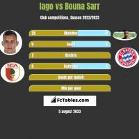 Iago vs Bouna Sarr h2h player stats