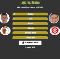 Iago vs Bruno h2h player stats