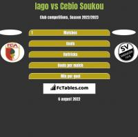 Iago vs Cebio Soukou h2h player stats