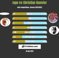 Iago vs Christian Guenter h2h player stats