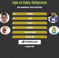 Iago vs Daley Sinkgraven h2h player stats