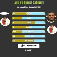 Iago vs Daniel Caligiuri h2h player stats