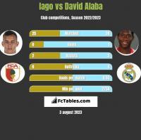 Iago vs David Alaba h2h player stats