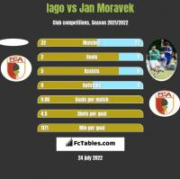 Iago vs Jan Moravek h2h player stats