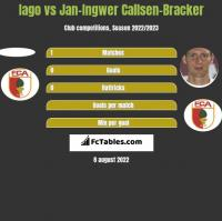Iago vs Jan-Ingwer Callsen-Bracker h2h player stats