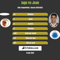 Iago vs Jean h2h player stats