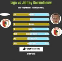 Iago vs Jeffrey Gouweleeuw h2h player stats
