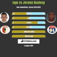 Iago vs Jerome Boateng h2h player stats