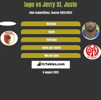 Iago vs Jerry St. Juste h2h player stats
