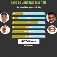 Iago vs Jonathan Glao Tah h2h player stats