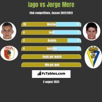 Iago vs Jorge Mere h2h player stats