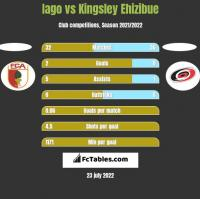 Iago vs Kingsley Ehizibue h2h player stats