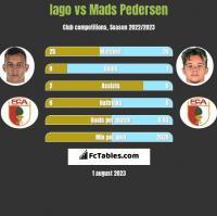 Iago vs Mads Pedersen h2h player stats