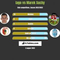 Iago vs Marek Suchy h2h player stats