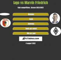 Iago vs Marvin Friedrich h2h player stats