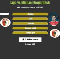 Iago vs Michael Gregoritsch h2h player stats