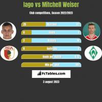 Iago vs Mitchell Weiser h2h player stats