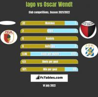 Iago vs Oscar Wendt h2h player stats